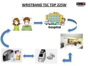 Flowchart Rumah sakit