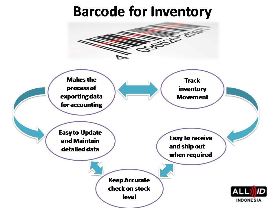 TYPE BARCODE SCANNER